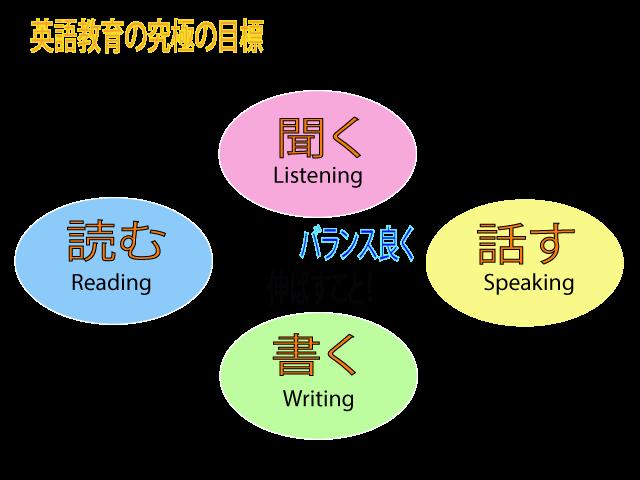 英語教育の究極の目標は四技能をバランス良くのばすこと。